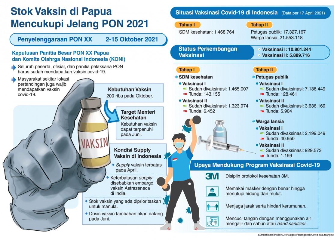 PON di Papua Habiskan 200 Ribu Vaksin