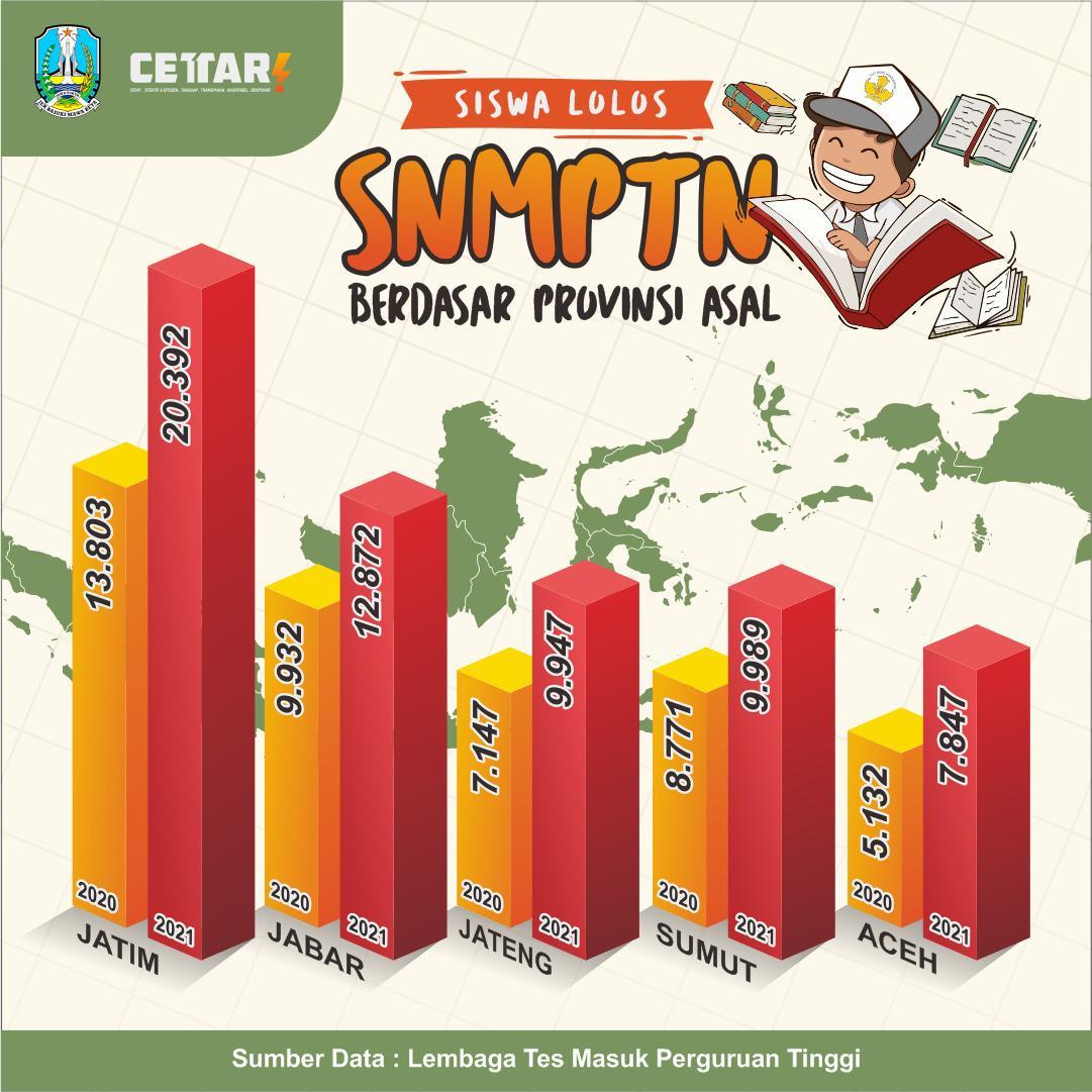 Siswa Jatim Terbanyak Lolos SNMPTN-SBMPTN 2021, Gubernur Khofifah Bangga