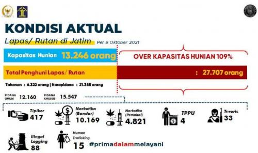 Data jumlah napi di lapas dan rutan di Jatim (Foto / Hum)